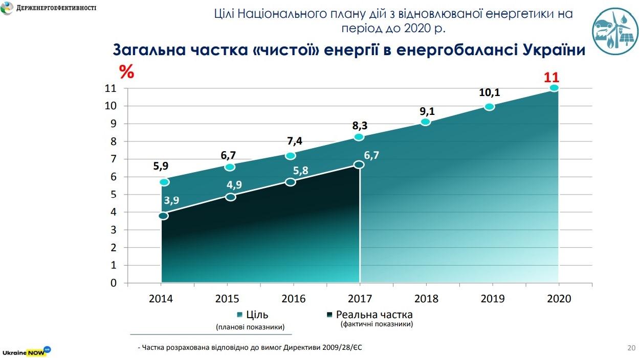 Диаграмма развития чистой энергии в Украине